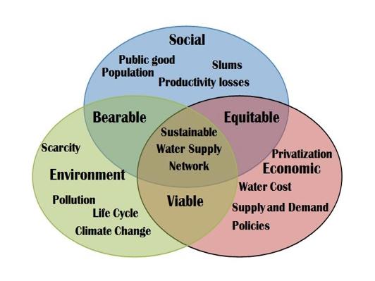 1_Sustainability chart